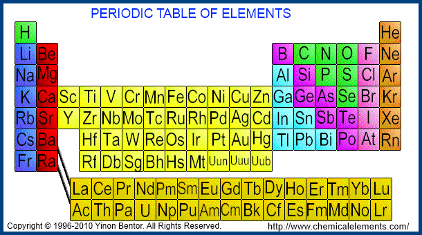 Latest buzz higgs boson in the history of science periodic table of chemical elements urtaz Gallery