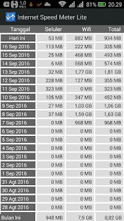 Berfungsi untuk mengetahui jumlah kuota data yang digunakan