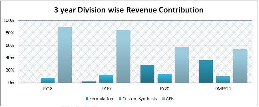 Laurus Labs Ltd - Division-wise Revenue