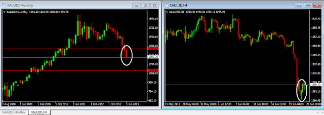 Kalau dilihat pergerakan harga emas dari hari ke hari hingga mendekati waktu  Analisa EMAS