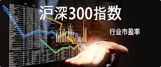 중국 주식 SSE:000300 SZSE:399300 상하이-심천 300 주가 지수 시세 차트, CSI300 지수, 沪深300指数 (호심300지수)  월간 주간 일간 그래프, Chinese CSI 300 stock Index price chart