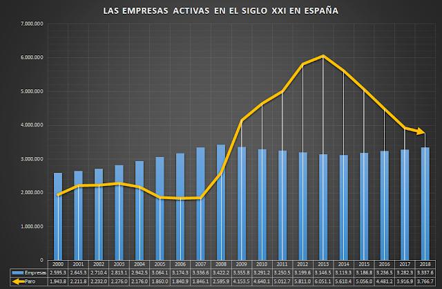 Las Empresas Activas en España En el Siglo XXI
