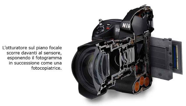 Come funziona una fotocamera: Otturatore e Diaframma