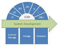 SDM-70 Methodology Schematics