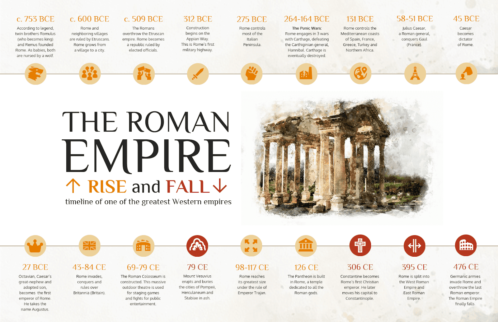 The Roman Empire at a Glance #Infographic