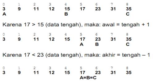 Searching Pada Java