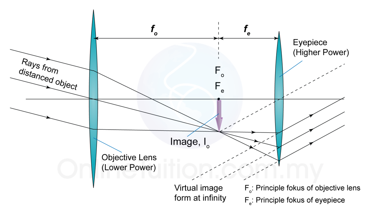 telescope optics ray diagram mk4 jetta starter wiring optical instruments astronomical spm physics