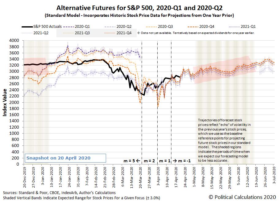 Alternative Futures - S&P 500 - 2020Q1 and 2020Q2 - Standard Model - Snapshot on 16 April 2020