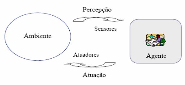 [ARTIGO] Inteligência Artificial para Jogos Mp251