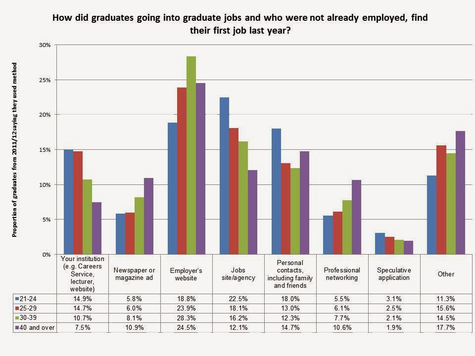 How do graduates find jobs? The View from HECSU