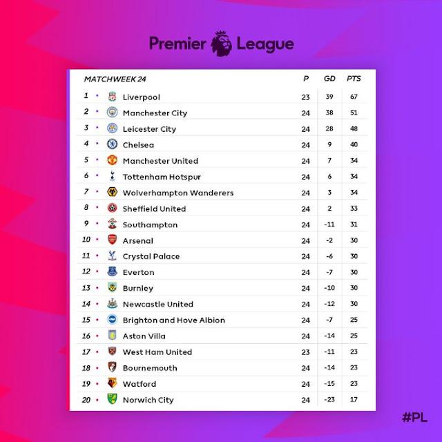 Prediksi West Ham United vs Liverpool — 30 Januari 2020