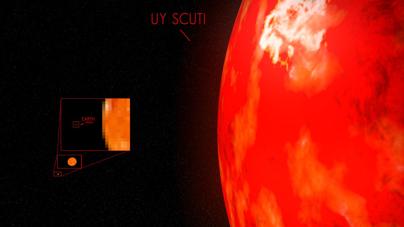 Sol comparado a UY Scuti
