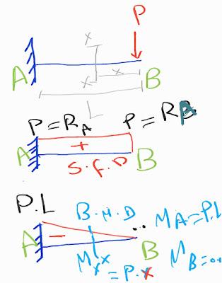 الرسم التخطيطي لقوة القص (SF) وعزم الانحناء (BM) لكمرة الكابولي