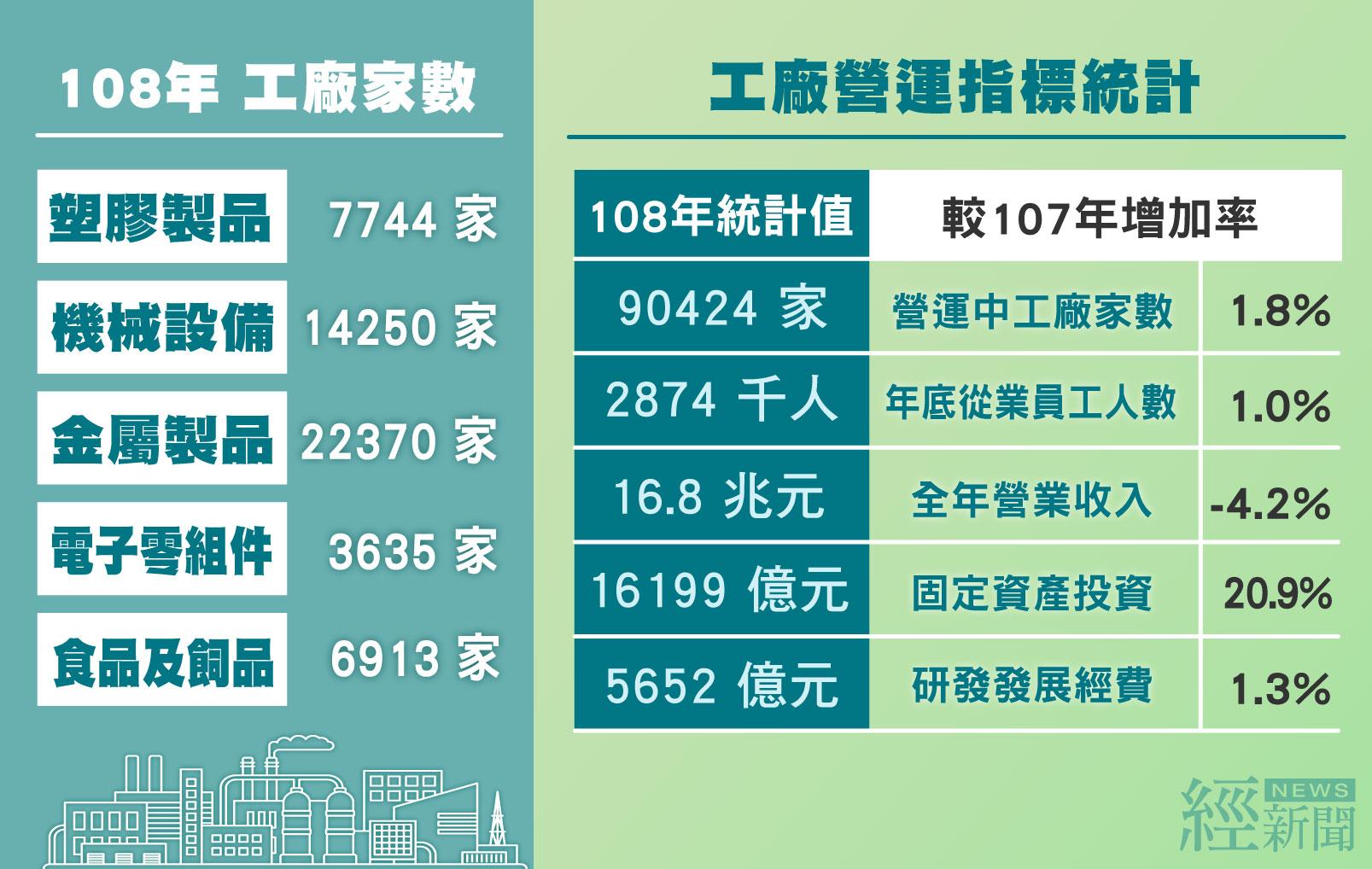 109年工廠校正及營運調查最終統計發布(108年資料)