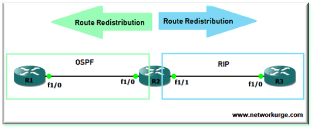 Two-Way Route Redistribution