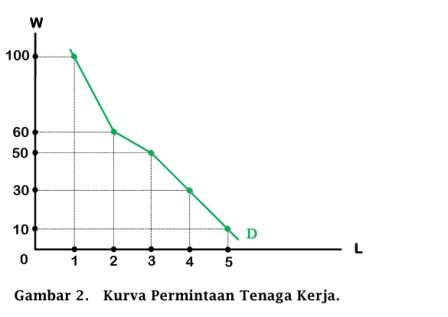 Kurva Permintaan Tenaga Kerja - www.ajarekonomi.com