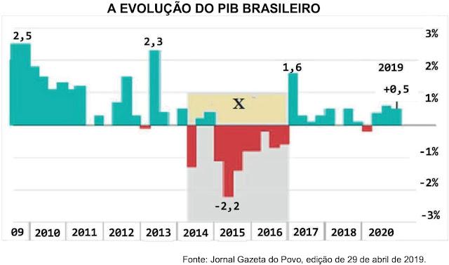 Ao examinar a técnica de apresentação de dados a seguir sobre um aspecto da atualidade geográfica, o Produto Interno Bruto (PIB) brasileiro, uma hipótese pode ser apresentada ao país no espaço temporal indicado pela letra X.