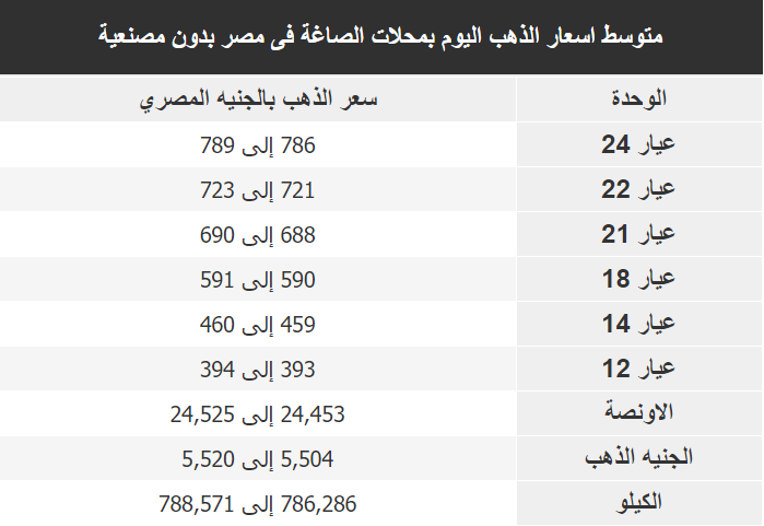 اسعار الذهب اليوم فى مصر Gold السبت 4 يناير 2020