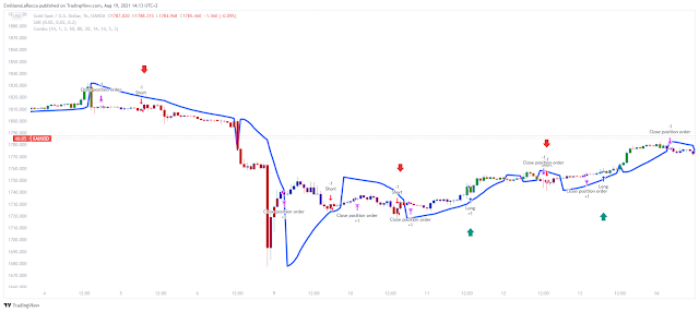 Combo momentum filtered by Parabolic Sar