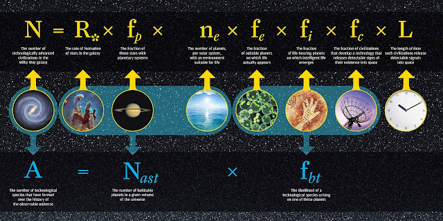 "In 1961, astrophysicist Frank Drake developed an equation to estimate the number of advanced civilizations likely to exist in the Milky Way galaxy. The Drake equation (top row) has proven to be a durable framework for research, and space technology has advanced scientists' knowledge of several variables. But it is impossible to do anything more than guess at variables such as L, the probably longevity of other advanced civilizations.  In new research, Adam Frank and Woodruff Sullivan offer a new equation (bottom row) to address a slightly different question: What is the number of advanced civilizations likely to have developed over the history of the observable universe? Frank and Sullivan's equation draws on Drake's, but eliminates the need for L.  Their argument hinges upon the recent discovery of how many planets exist and how many of those lie in what scientists call the ""habitable zone"" – planets in which liquid water, and therefore life, could exist. This allows Frank and Sullivan to define a number they call Nast. Nast is the product of N*, the total number of stars; fp, the fraction of those stars that form planets; and np, the average number of those planets in the habitable zones of their stars.  They then set out what they call the ""Archaelogical-form"" of the Drake equation, which defines A as the ""number of technological species that have ever formed over the history of the observable Universe.""  Their equation, A=Nast*fbt, describes A as the product of Nast – the number of habitable planets in a given volume of the Universe – multiplied by fbt – the likelihood of a technological species arising on one of these planets. The volume considered could be, for example, the entire Universe, or just our Galaxy."