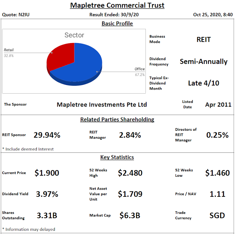 Mapletree Commercial Trust Analysis @ 25 October 2020