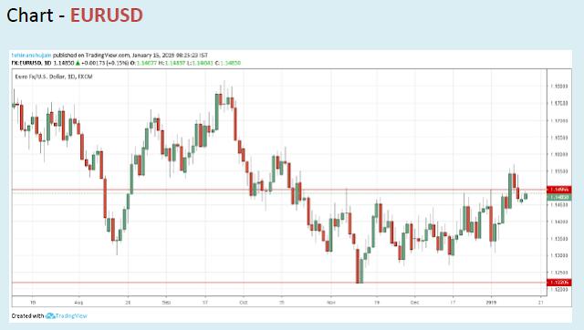 DAILY FOREX OUTLOOK | EURUSD GBPUSD