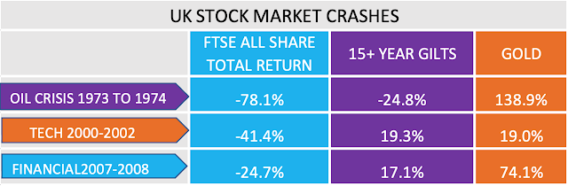 table showing asset performance during market crashes