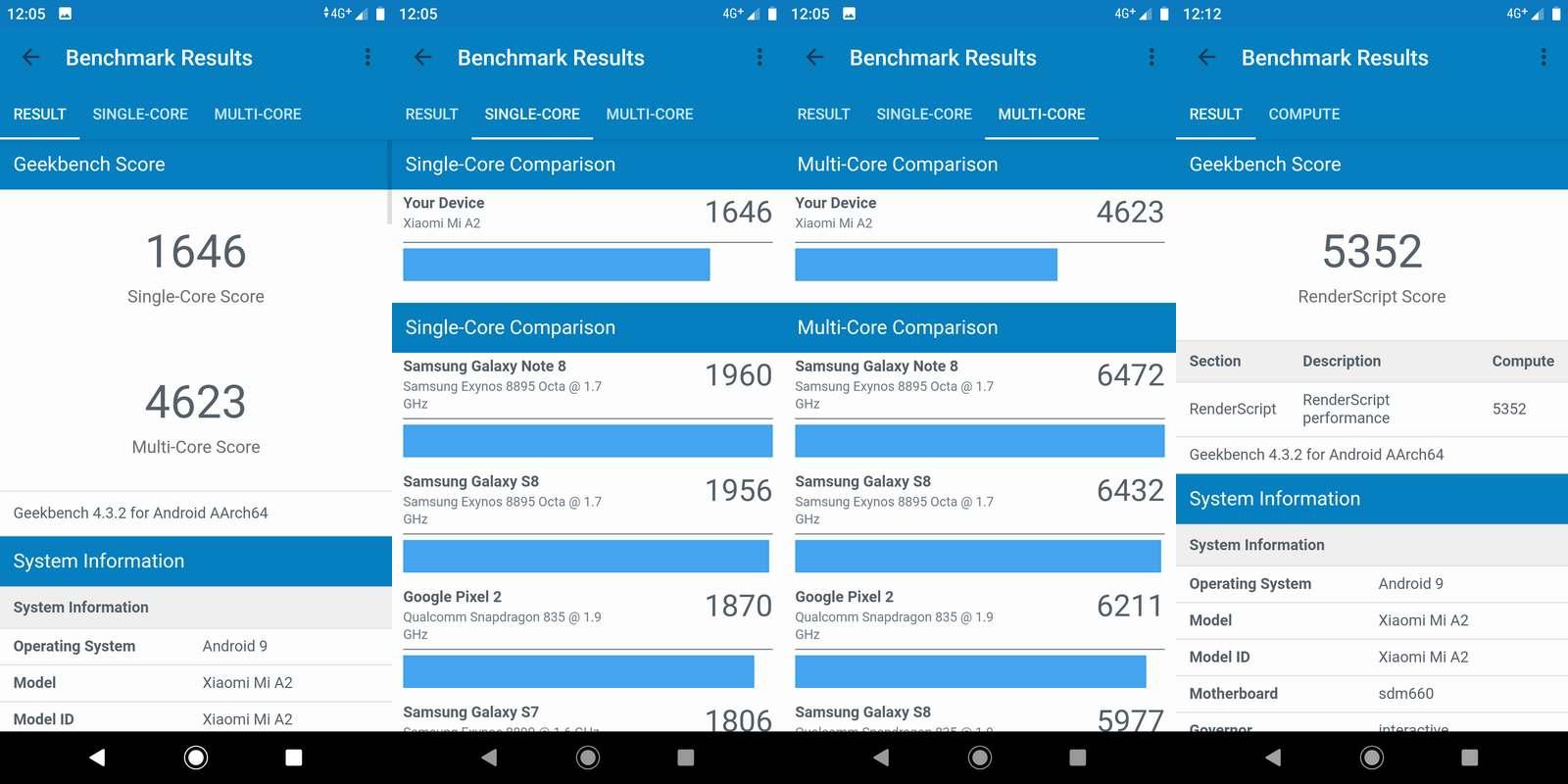 Benchmark Geekbench 4 Xiaomi Mi A2