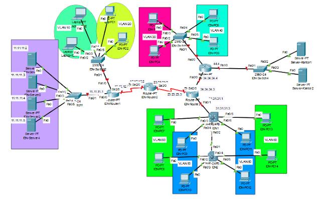 Konfigurasi Superlab 1 Cisco Packet Tracer