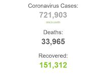 Update Virus Corona 30 Maret 2020, Korban Tewas lebih 33 Ribu Orang