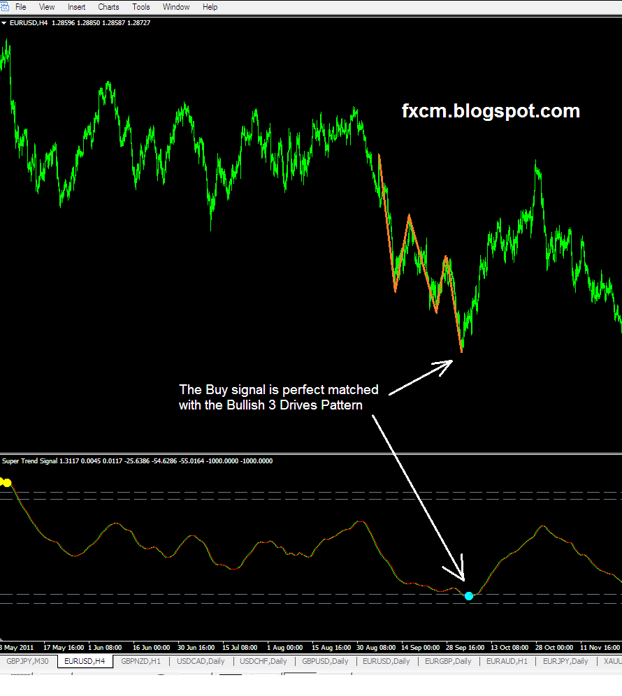 Signal trend forex