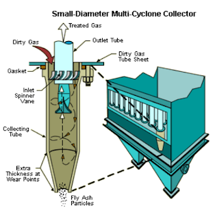 Cyclone (Mechanical Collector)