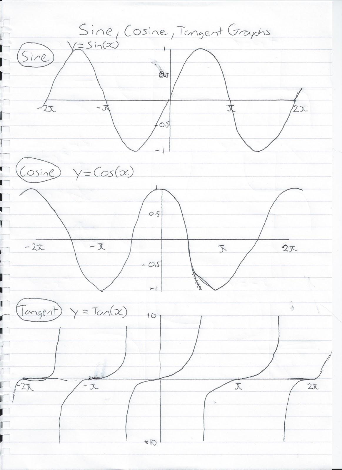 Math Help Sine Cosine Tangent Graphs
