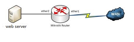 How To Configure Port Forwarding On Mikrotik Routers  -