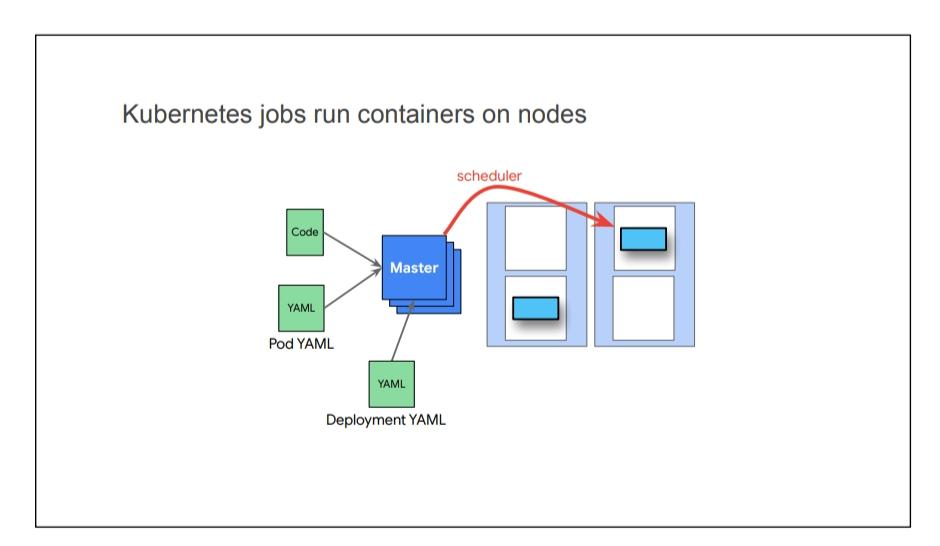 Google Kubernetes Dumps Practice Material