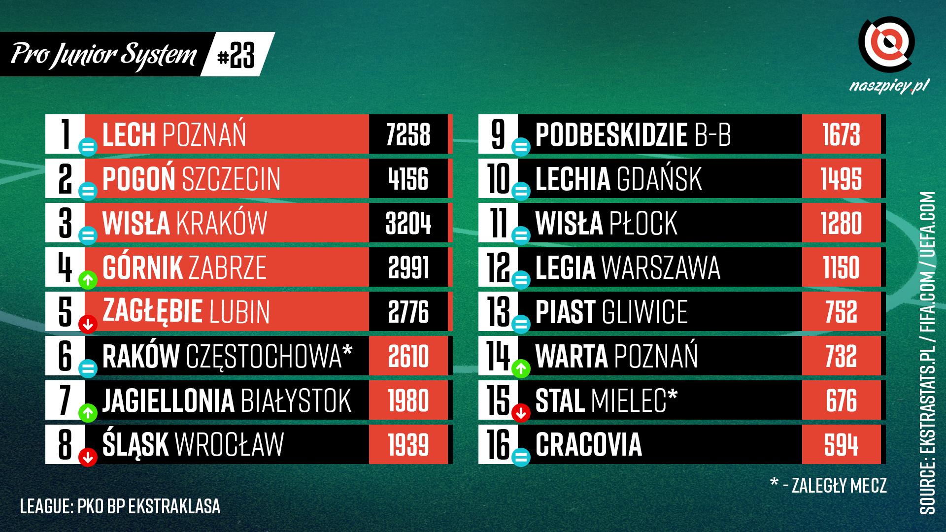 Punktacja Pro Junior System po 23. kolejce PKO Ekstraklasy<br><br>Źródło: Opracowanie własne na podstawie ekstrastats.pl<br><br>graf. Bartosz Urban