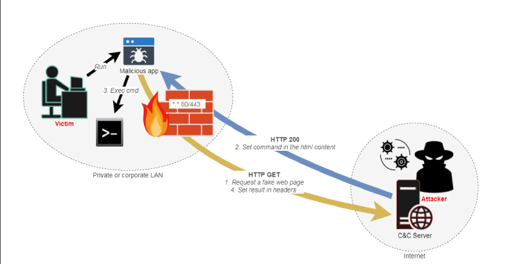 HTTP Asynchronous Reverse Shell