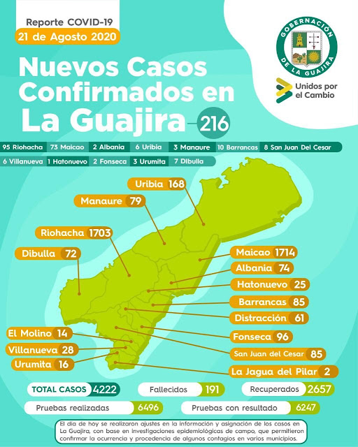 hoyennoticia.com, Por covid-19 ya son 191 fallecidos en La Guajira