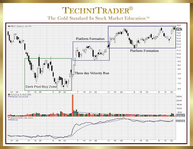 full chart example of dark pool buy zone, three day velocity run, and resting platforms - technitrader