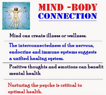 Image of Power of emotions in Mind-body connection with health and illness,Definitions,3 divisions of mind ,Psychoneuroimmunology (PNI),Mind-body medicine