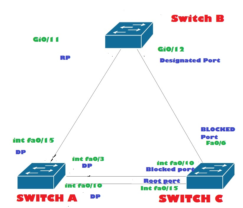 Troubleshooting etherchannel - CCNP Switch