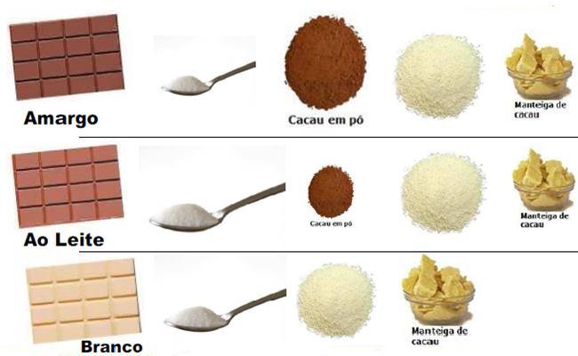 Os Tipos de Chocolate