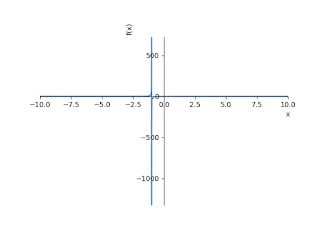 The limit of a function as x tends to infinity