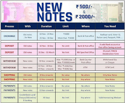 How to exchange 500 Rs and 1000 Rs notes