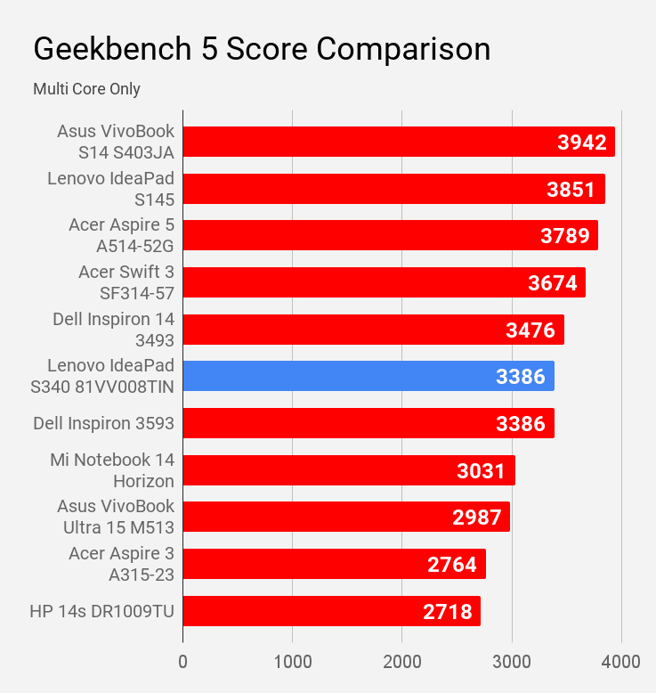 Lenovo IdeaPad S340 81VV008TIN laptop Geekbench 5 multi core score compared with other laptops.