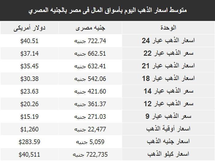 اسعار الذهب اليوم فى مصر Gold الاثنين 9 يوليو 2018