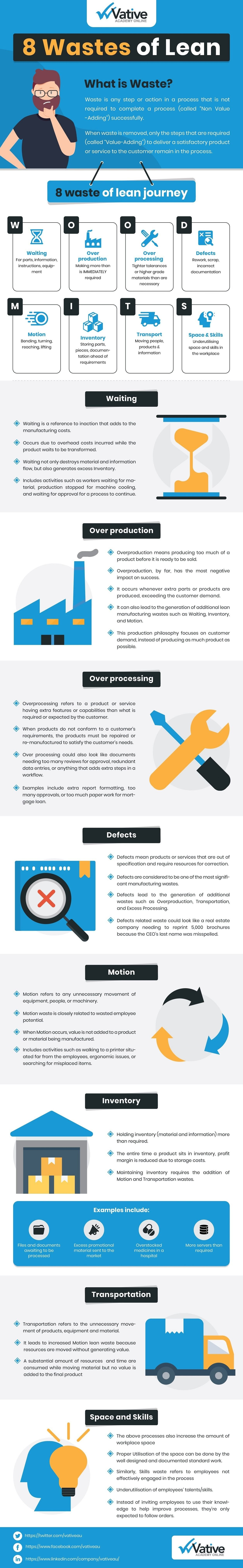 8 Wastes Of Lean #infographic