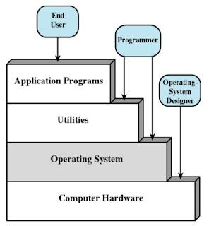 layer interface os