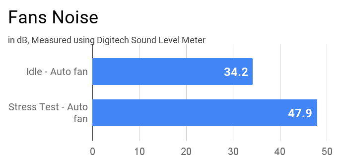 Fan noise level of Lenovo IdeaPad Slim 3i during various modes of stress tests.