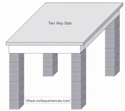 Two Way Slab | Two Way Slab Reinforcement Details